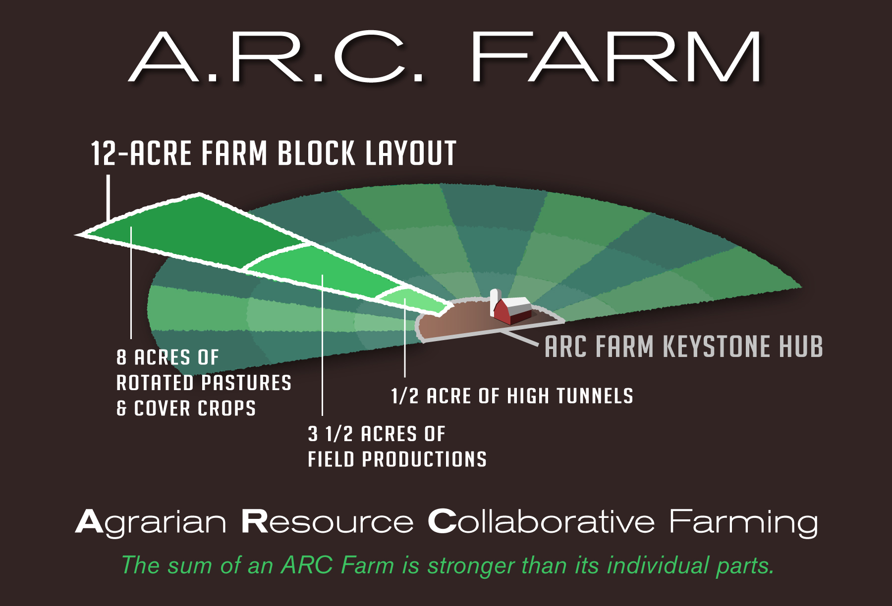 A.R.C.-Farm-Final-withquote